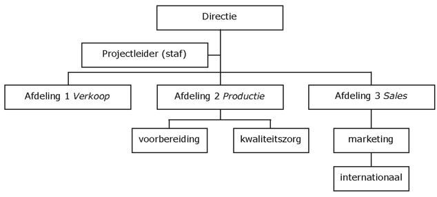 project dmv de overlegstructuur