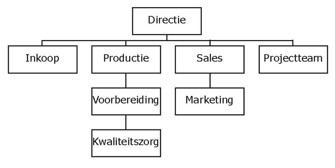 Schema zuivere projectstructuur