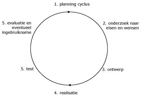 activiteiten in een cyclus